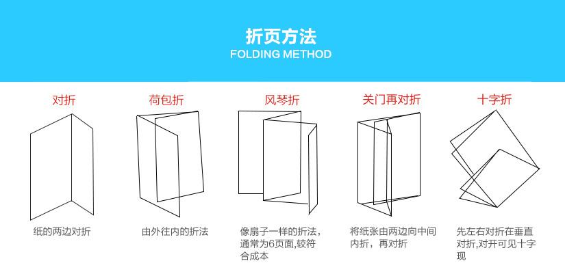 折页印刷方法展示